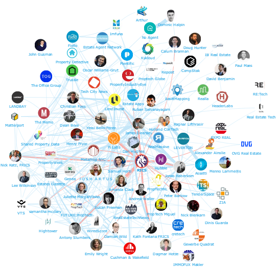 Onalytica PropTech Top 100 Influencers and Brands Network Map RICS