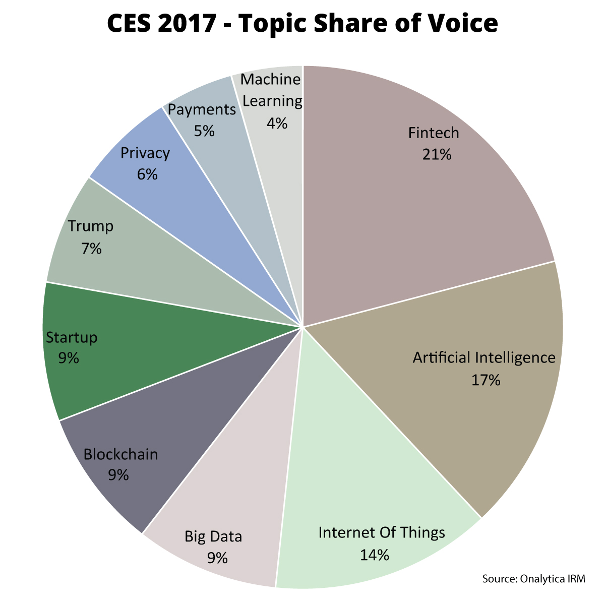 Onalytica CES 2017 Top 100 Influencers and Brands Topic Share of Voice