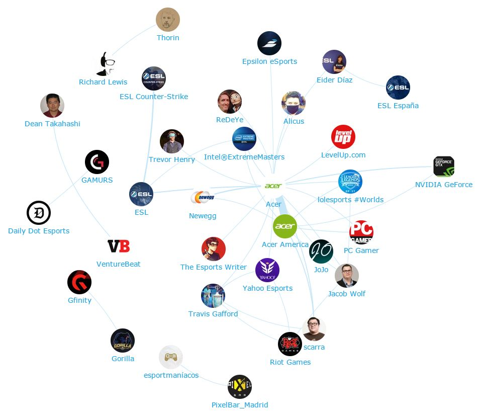 Onalytica - eSPorts influencers mentioning Acer - Network map