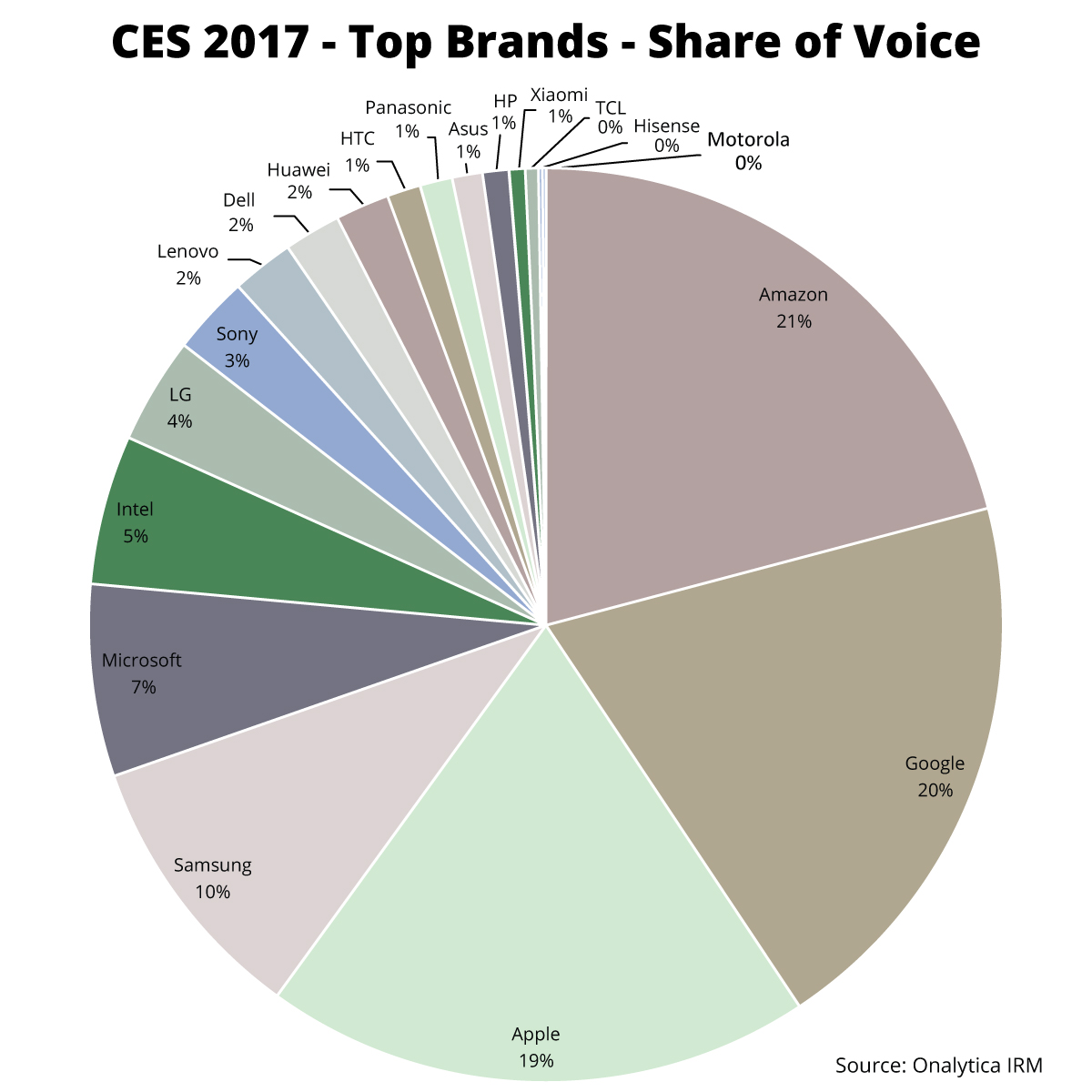 Onalytica CES 2017 Top 100 Influencers and Brands Top Brands Share of Voice