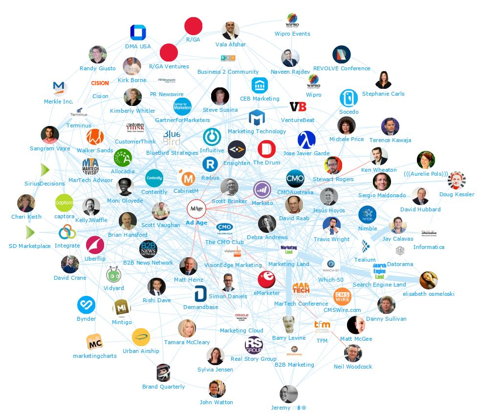 Onalytica MarTech Top 100 Influencers and Brands Network Map Ad Age