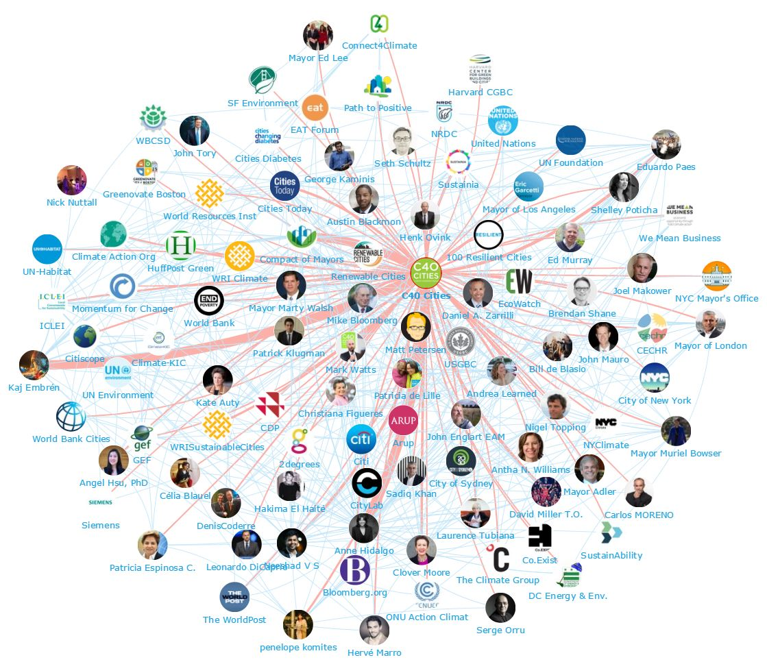 Onalytica - Cities4Climate. C40Cities The Power of Influencer Engagement - Network Map C40 Cities