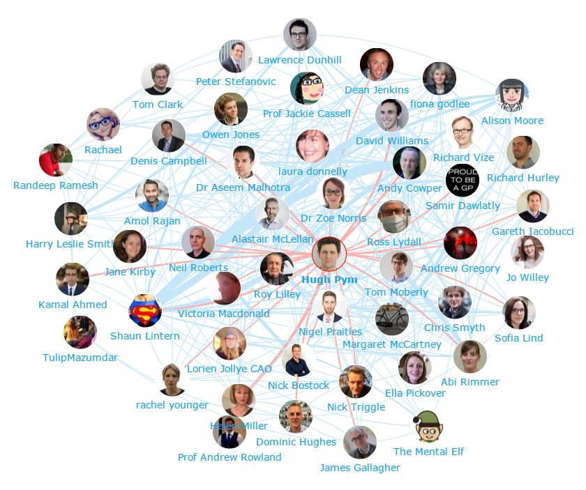 NHS Influencers - Who are they and what are they saying? Journalists Network Map