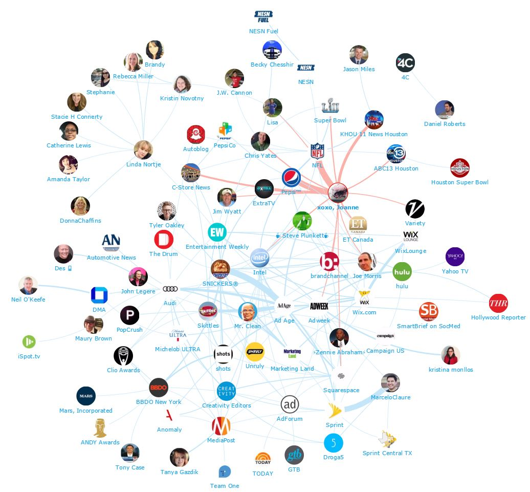 Onalytica - Sponsors at the Super Bowl 51 - Top 100 Influencers and Brands Network Map Lady Gaga