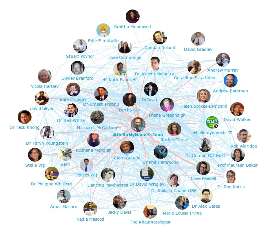 NHS Influencers - Who are they and what are they saying? NHS Staff Network Map