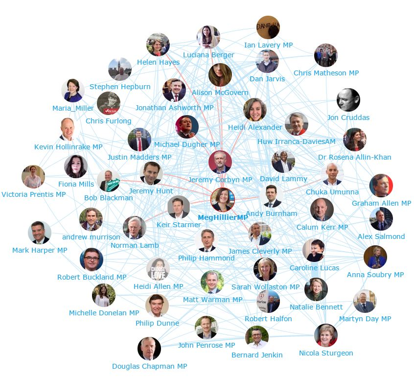 NHS Influencers - Who are they and what are they saying? Politicians Network Map