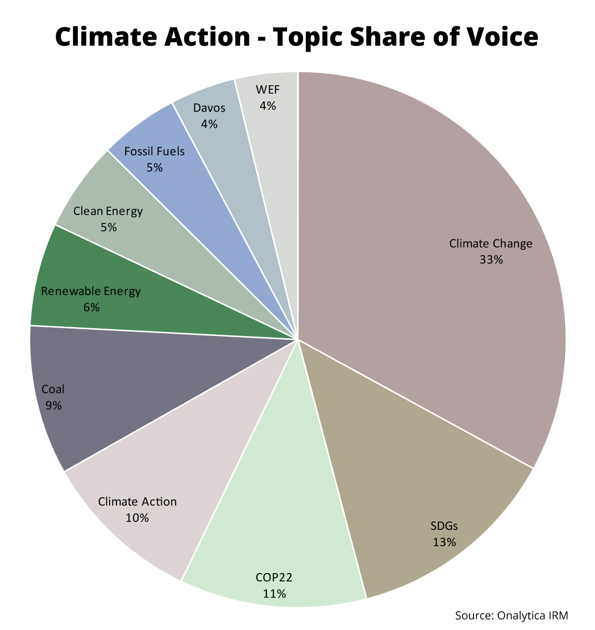 Onalytica - Climate Action Top 100 Influencers and Brands - Topic Share of Voice