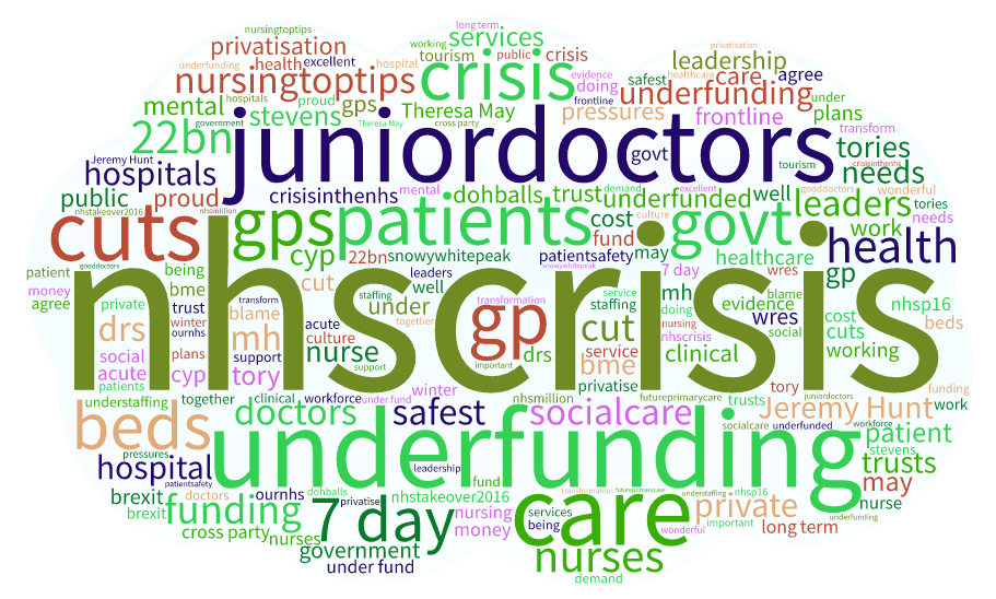 NHS Influencers - Who are they and what are they saying? NHS Staff Word Cloud