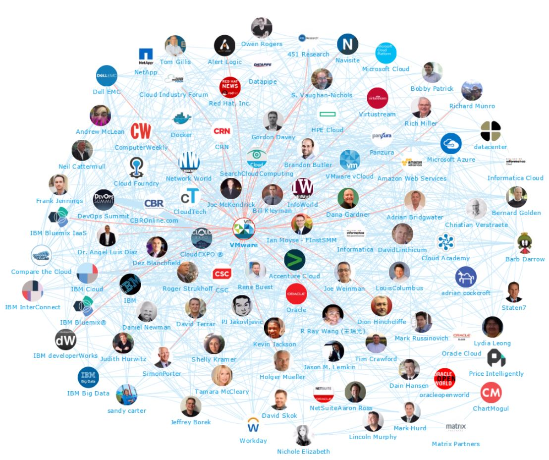 Onalytica - Cloud 2017 Top 100 Influencers and Brands Network Map VMWare