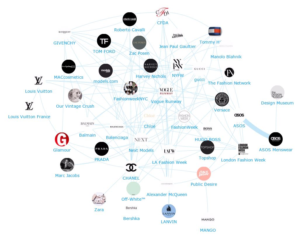 Onalytica Retail Fashion Top 300 Influencers, Brands and Publications - Brand network map