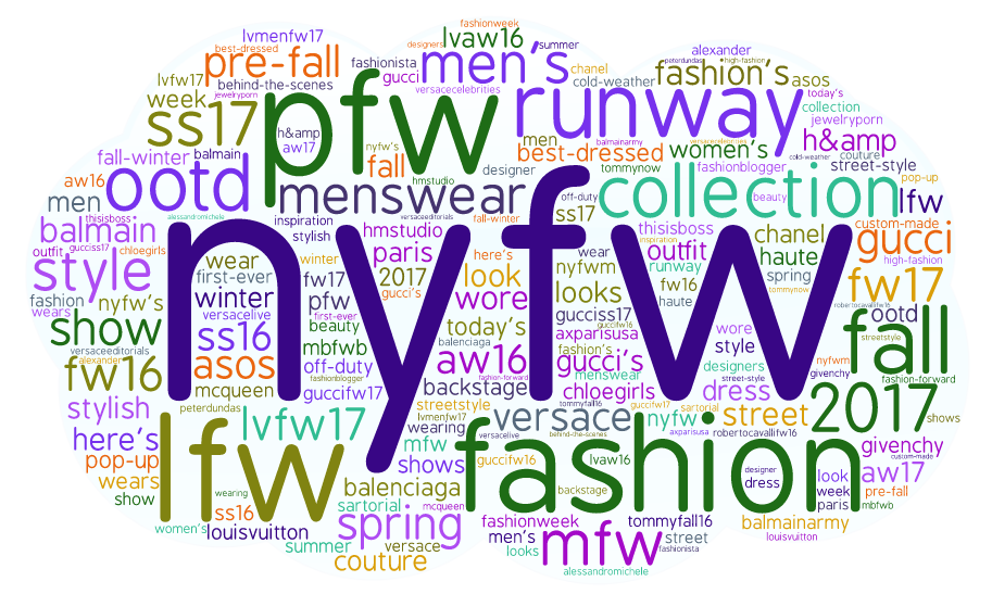 Retail Fashion: Top 300 Influencers, Brands and Publications - Brands Word Cloud
