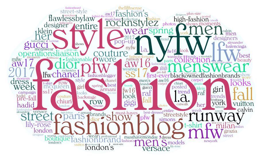 Retail Fashion: Top 300 Influencers, Brands and Publications - Publications Word Cloud