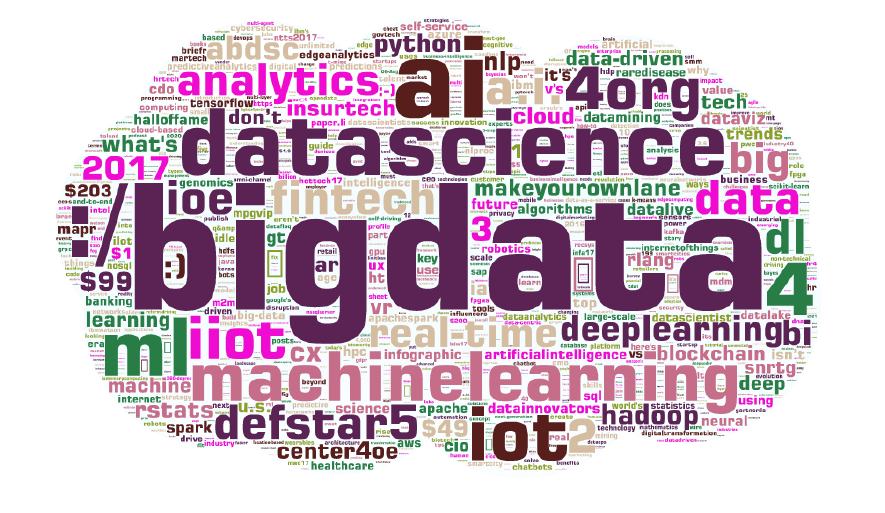 Onalytica - Big Data 2017 Top 100 Influencers and Brands Word Cloud