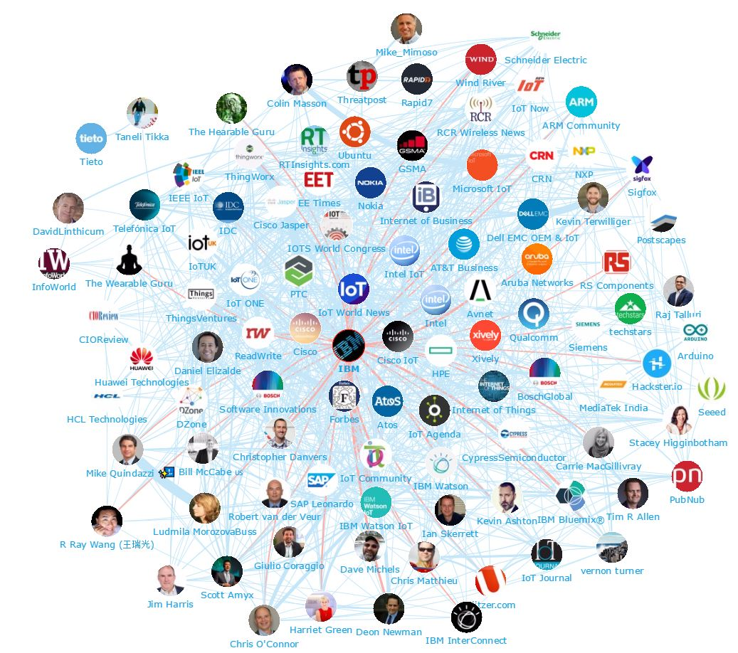 Onalytica - IoT 2017 Top 100 Influencers, Brands and Publications