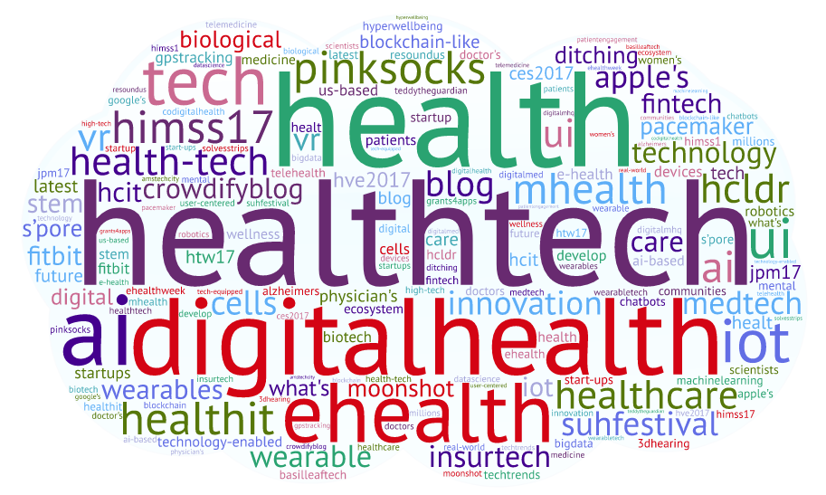 Onalytica - HealthTech Top 100 Influencers, Brands and Publications Word Cloud
