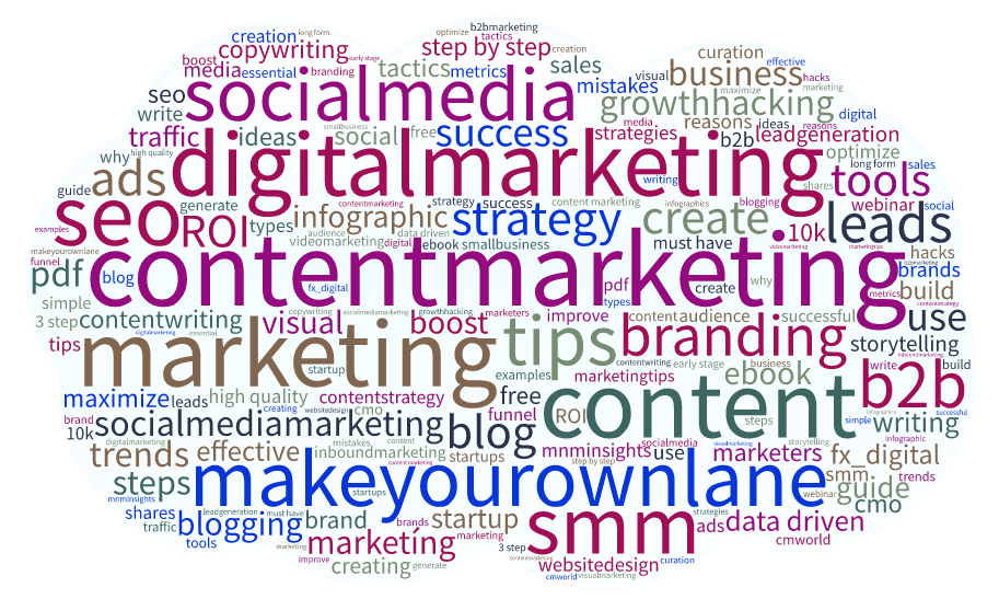 Onalytica Content 2017 Marketing Word Cloud