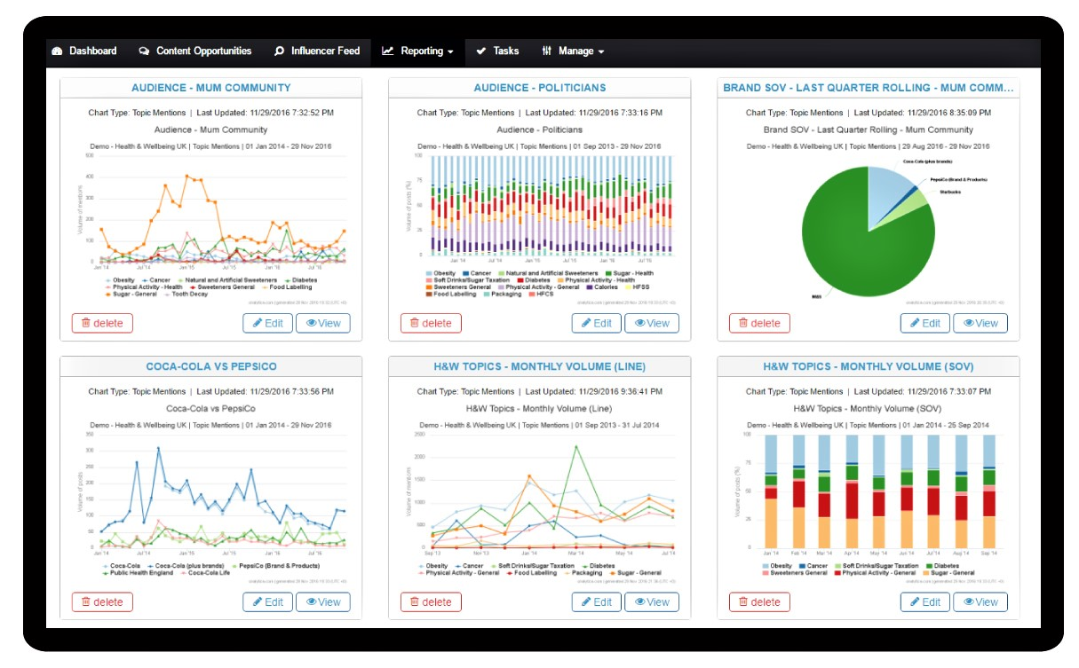 Onalytica - Influencer Relationship Management Insights and Measurement Reporting