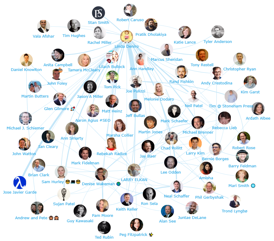 Onalytica - Content Marketing 2017 Top 200 Global Influencers Network Map