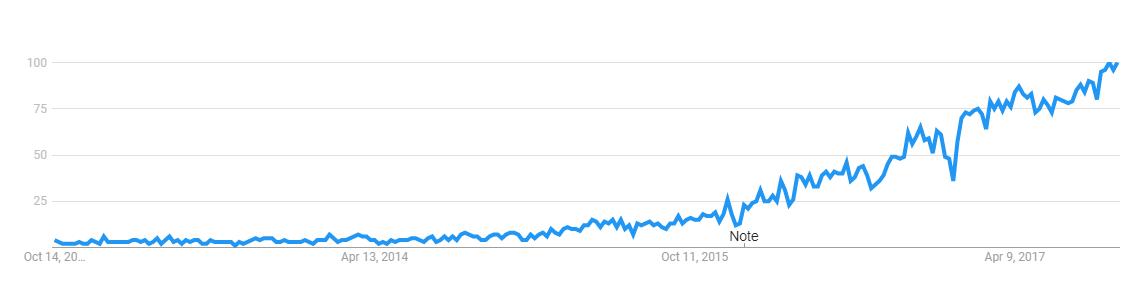 Google Trends - Influencer Marketing