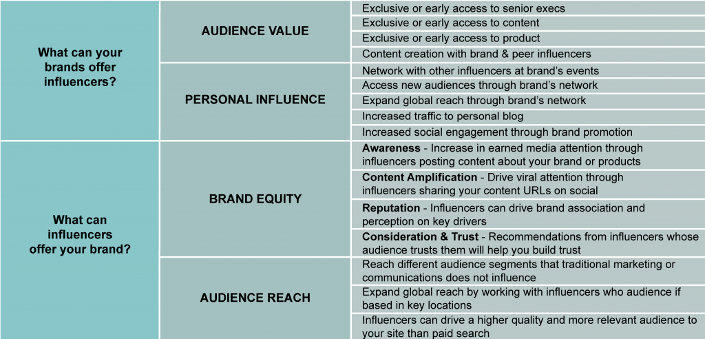 Influencer Marketing 2018