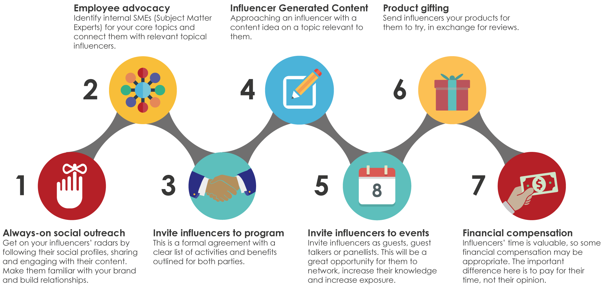 Onalytica 7 Influencer Engagement Models