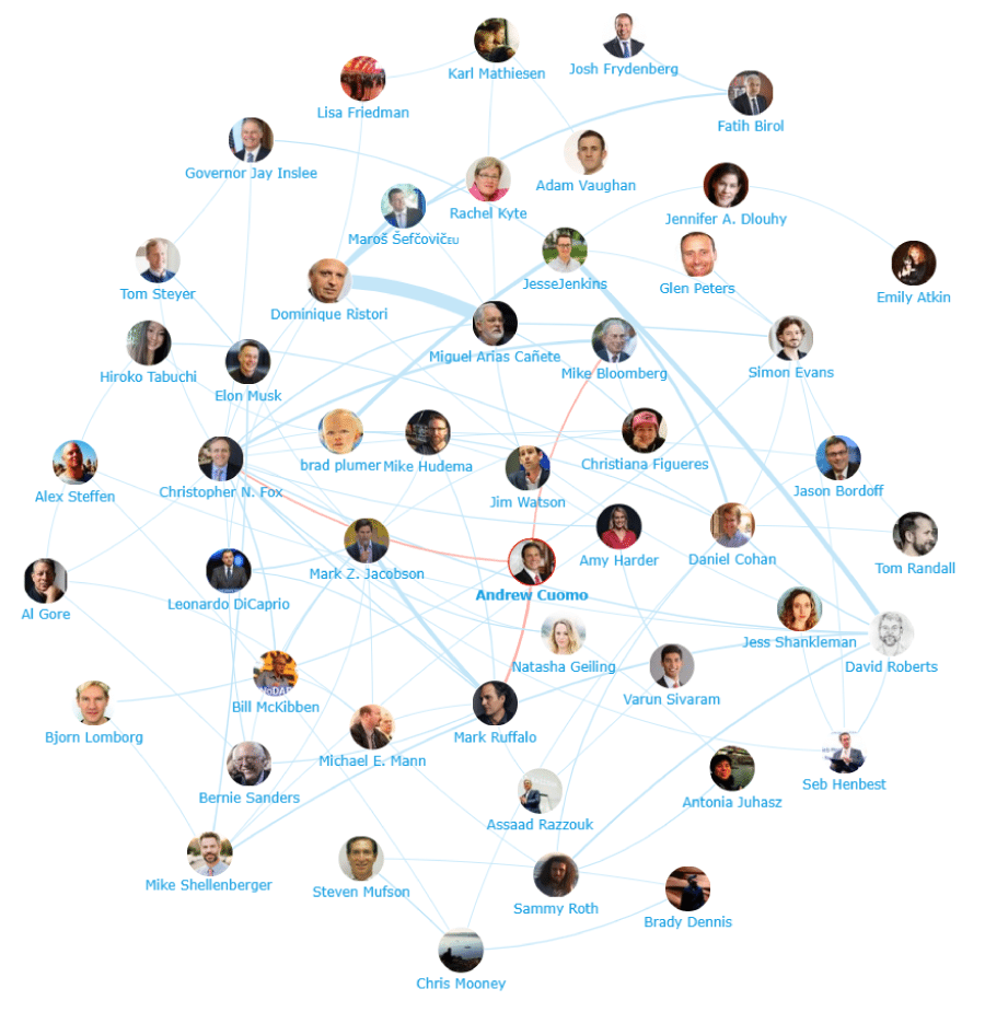Onalytica The Future of Energy Top 100 Influencers Brands and Publications Network Map