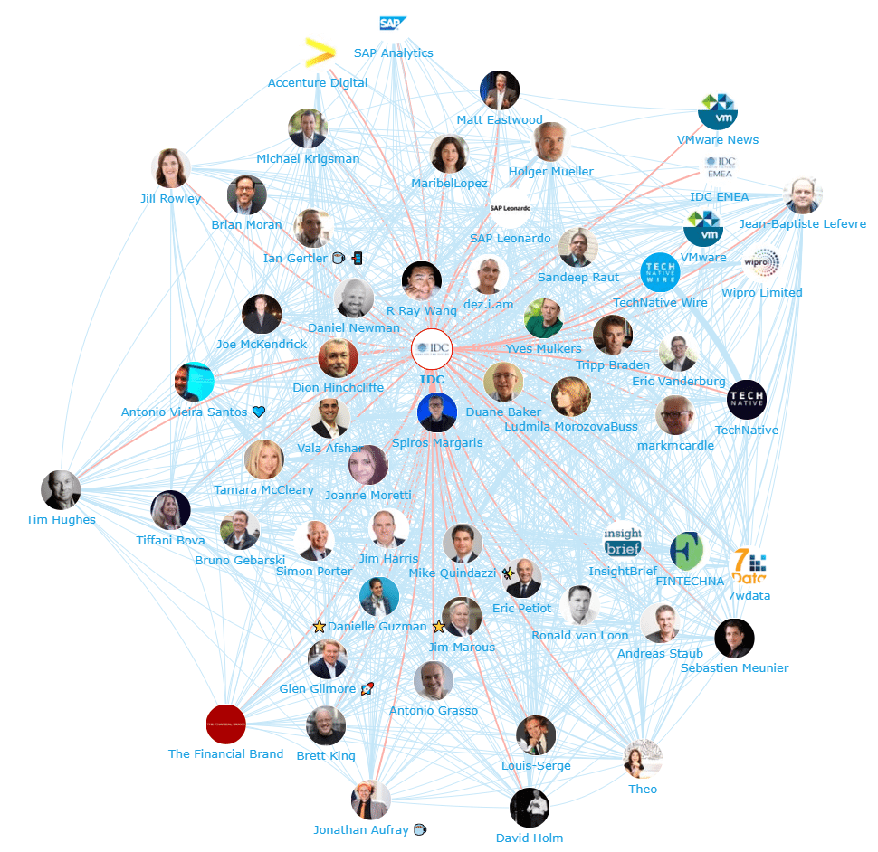 Onalytica Digital Transformation Top 100 Influencers, Brands and Publications Network Map IDC