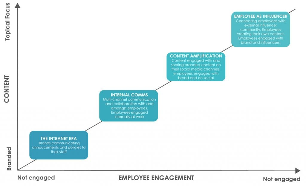 The Evolution of Employee Advocacy
