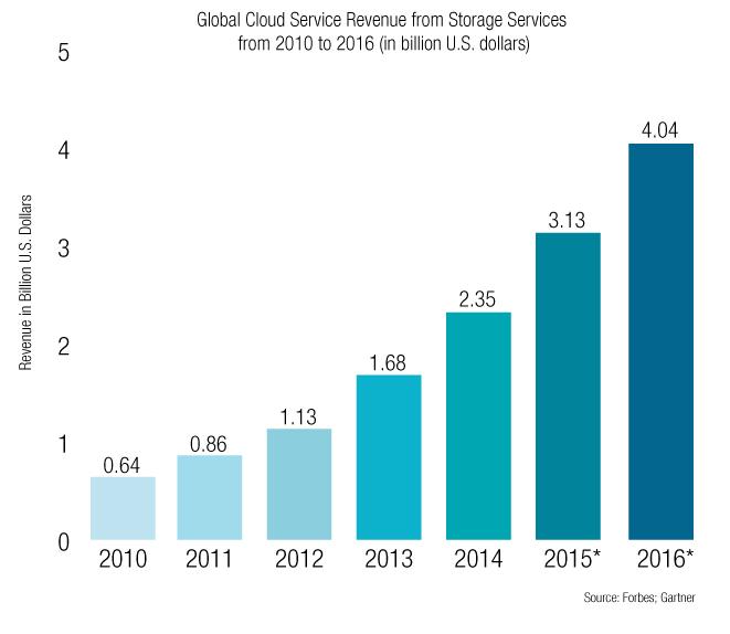 Global-Cloud-Services-Revenue---Bar-Chart