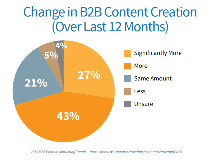 change_in_b2b_content_creation