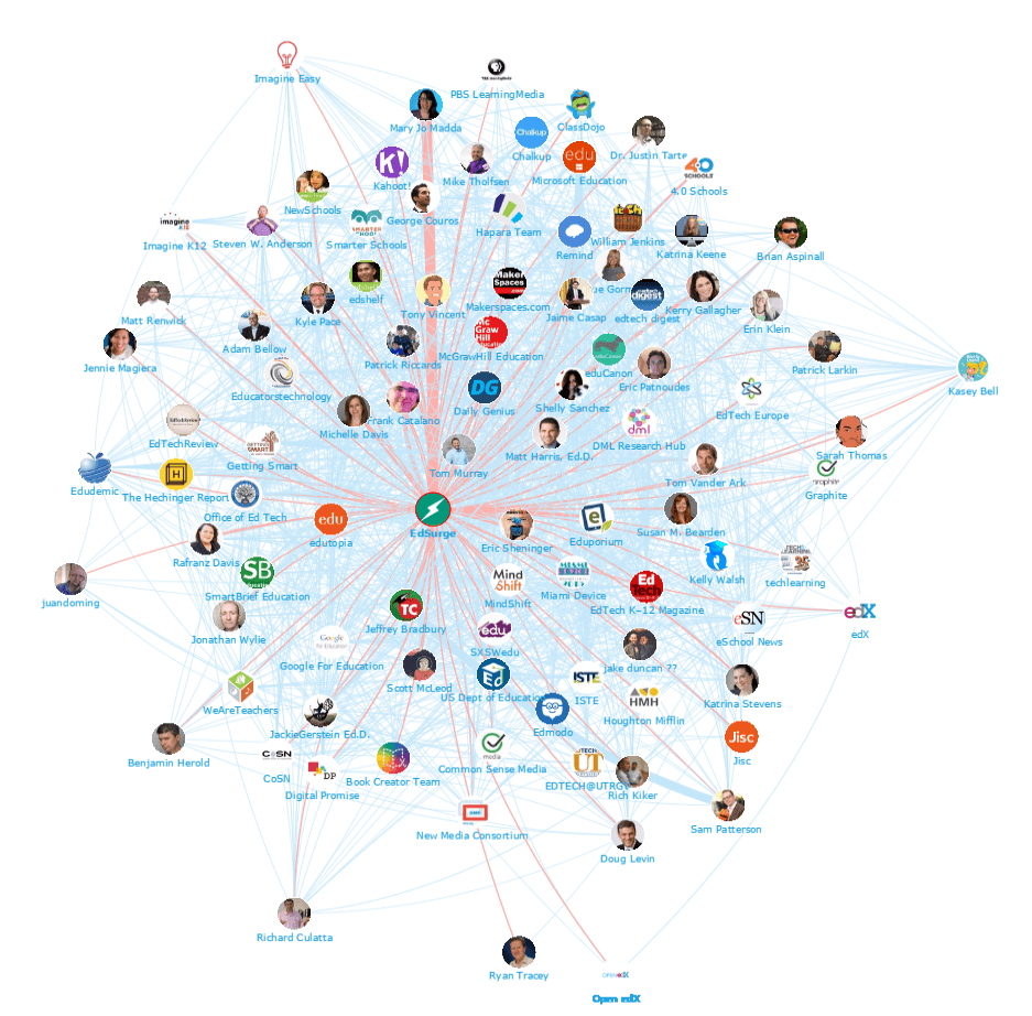 Edtech and elearning top influencers network map