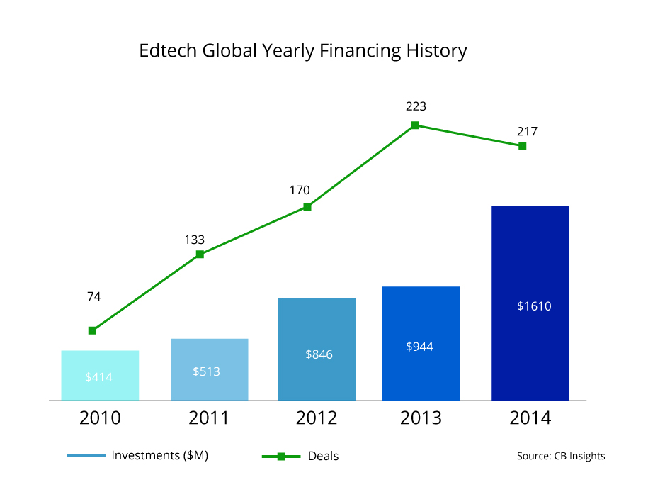 Edtech Global Yearly Financing History