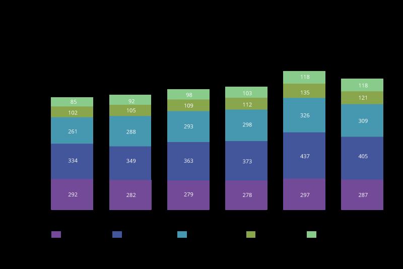 Telecoms Global Revenue Chart
