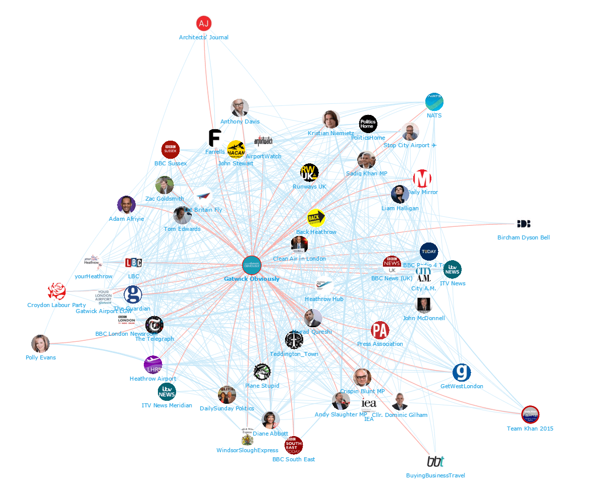 Gatwick vs. Heathrow Top 100 Influencers and Brands Network Map