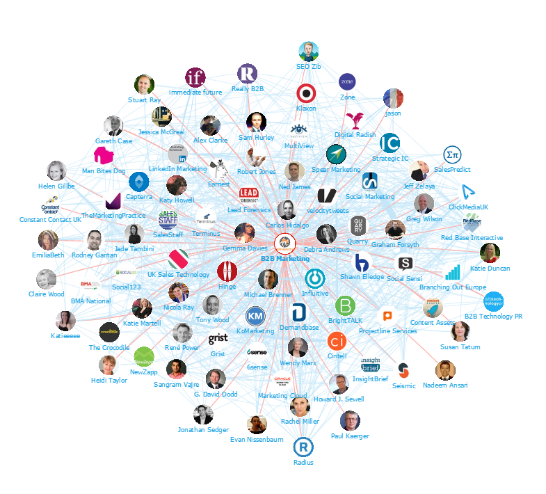 Onalytica - B2B Marketing: Top US and UK Influencers and Brands