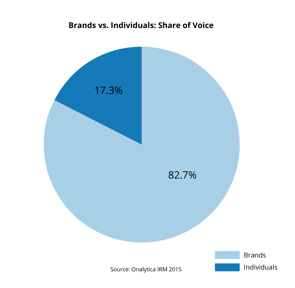 Rugby World Cup 2015 Brands vs. Individuals Share of Voice
