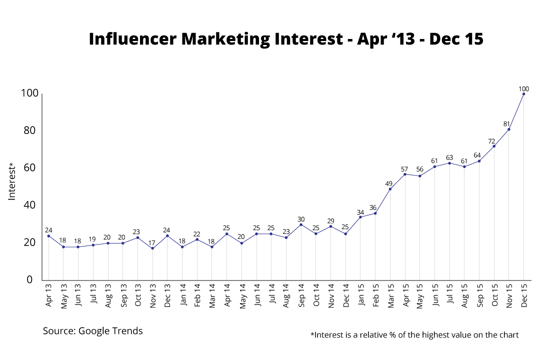Onalytica - 5 Predictions for Influencer Marketing in 2016 - Interest Apr '13 - Dec '15