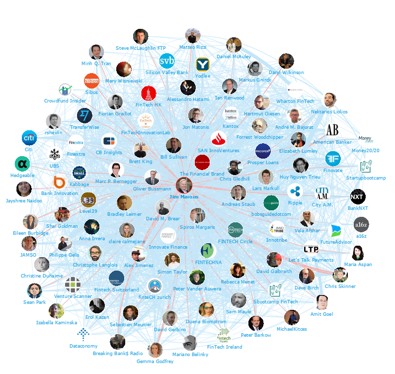 Onalytica - Fintech 2015 Top 100 Influencers and Brands Network Map 1