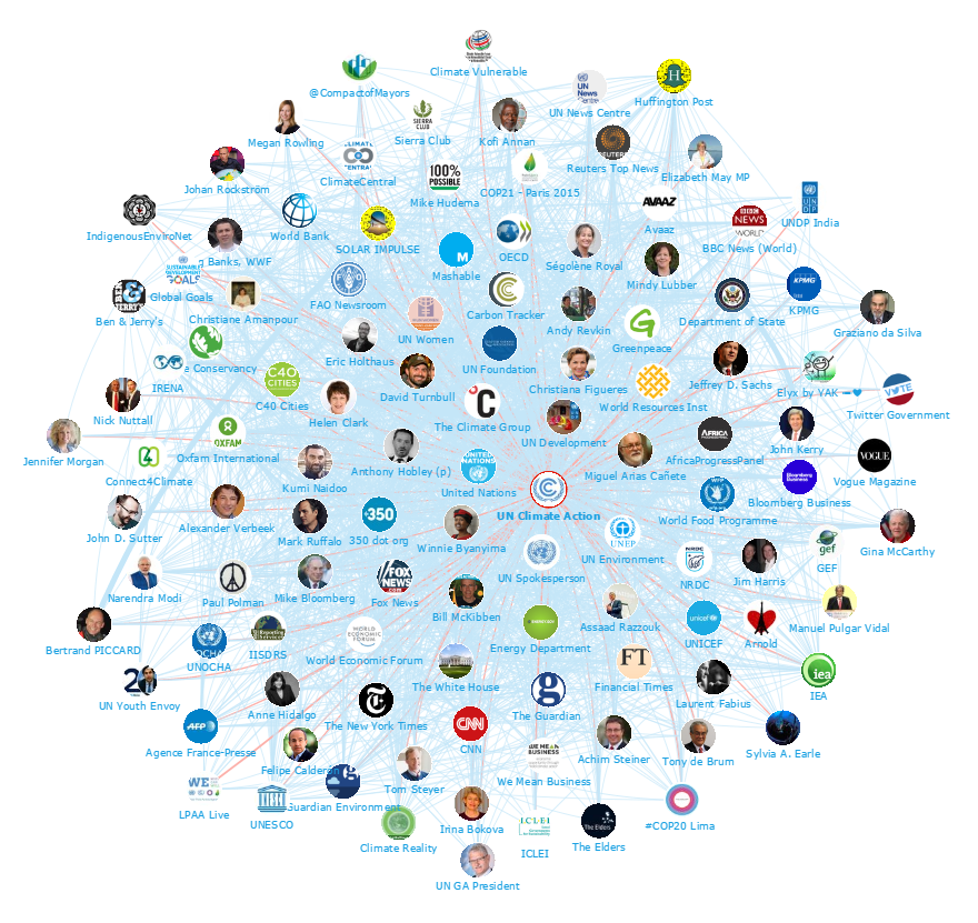 Onalytica - Climate Change Top 100 Influencers and Brands Network Map