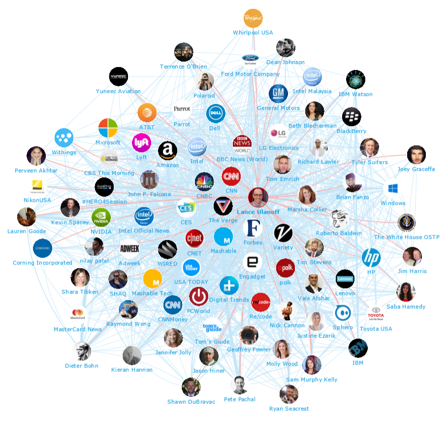 Onalytica - CES 2016 TOp 100 Influencers and Brands Network Map