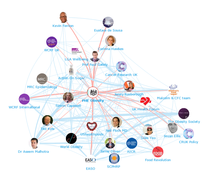 Onalytica - Tackling Obesity Top 100 Influencers and Brands - Network Map