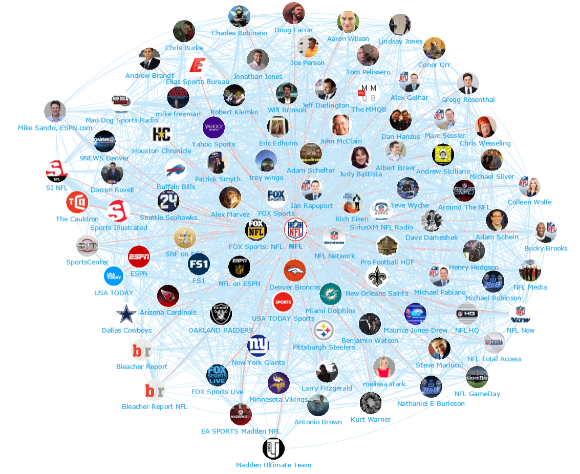 Onalytica - The Super Bowl Top 100 Influencers and Brands - Network Map