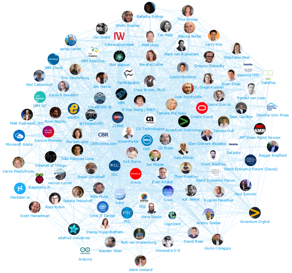 Onalytica - IoT 2016 - Top 100 Influencers and Brands Network Map whole