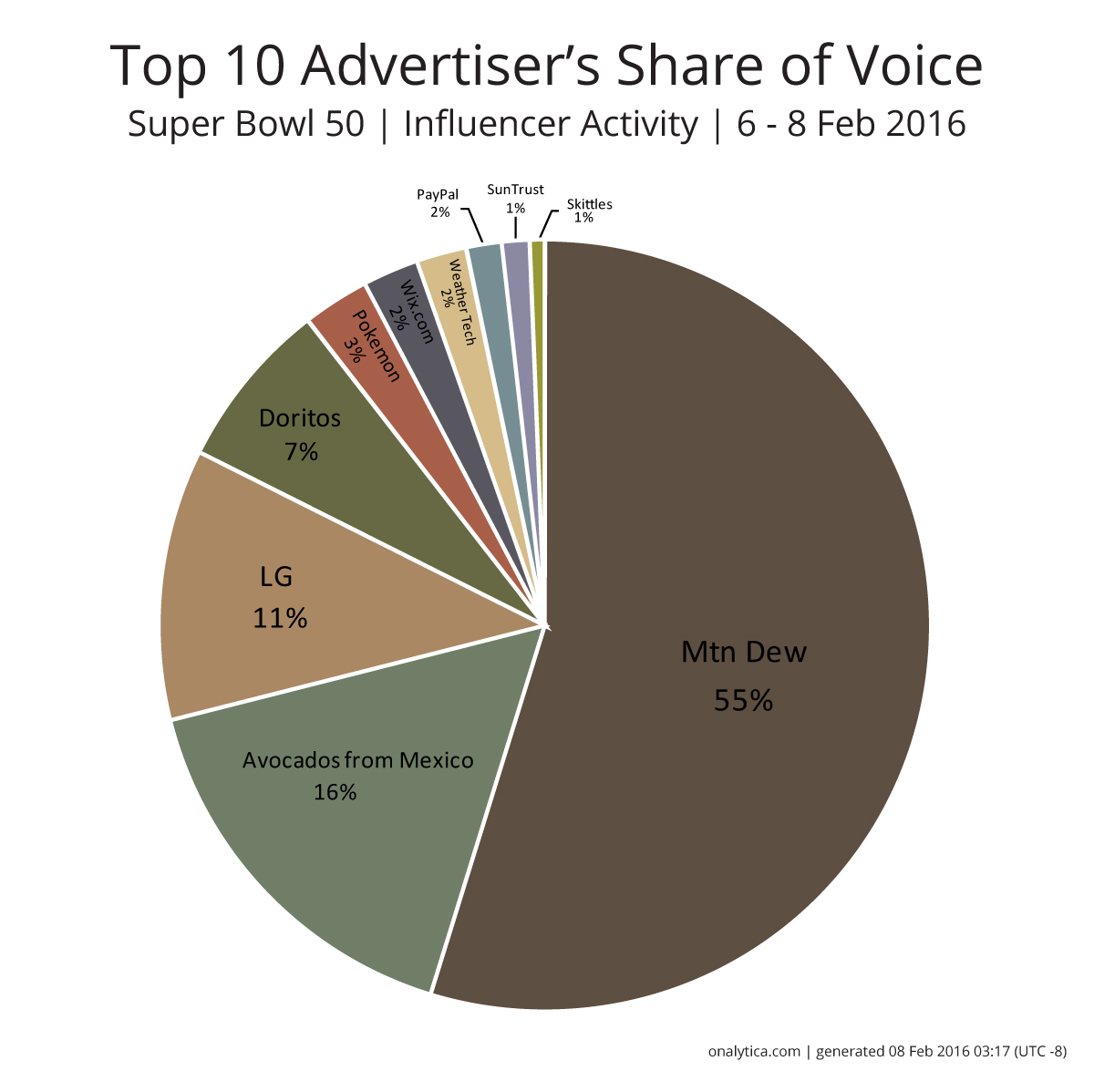 Onalytica - The Super Bowl Top 10 Advertisers Share of Voice