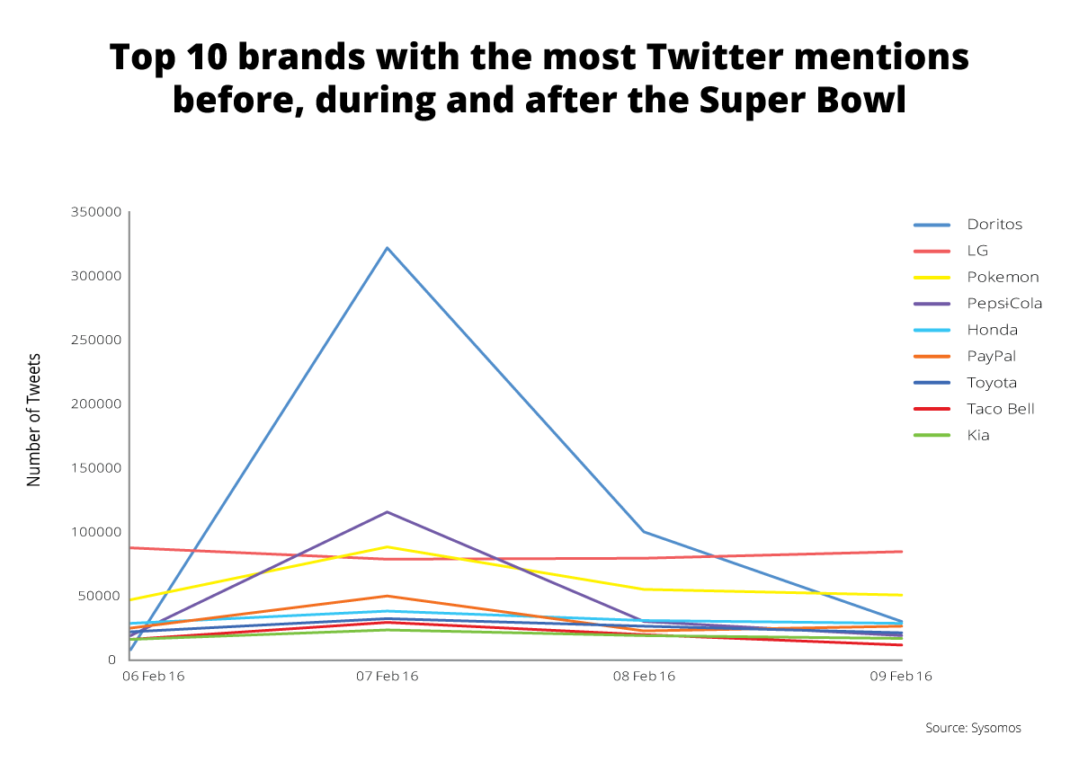Onalytica - Top 10 Brands with the most Twitter mentions at the Super Bowl