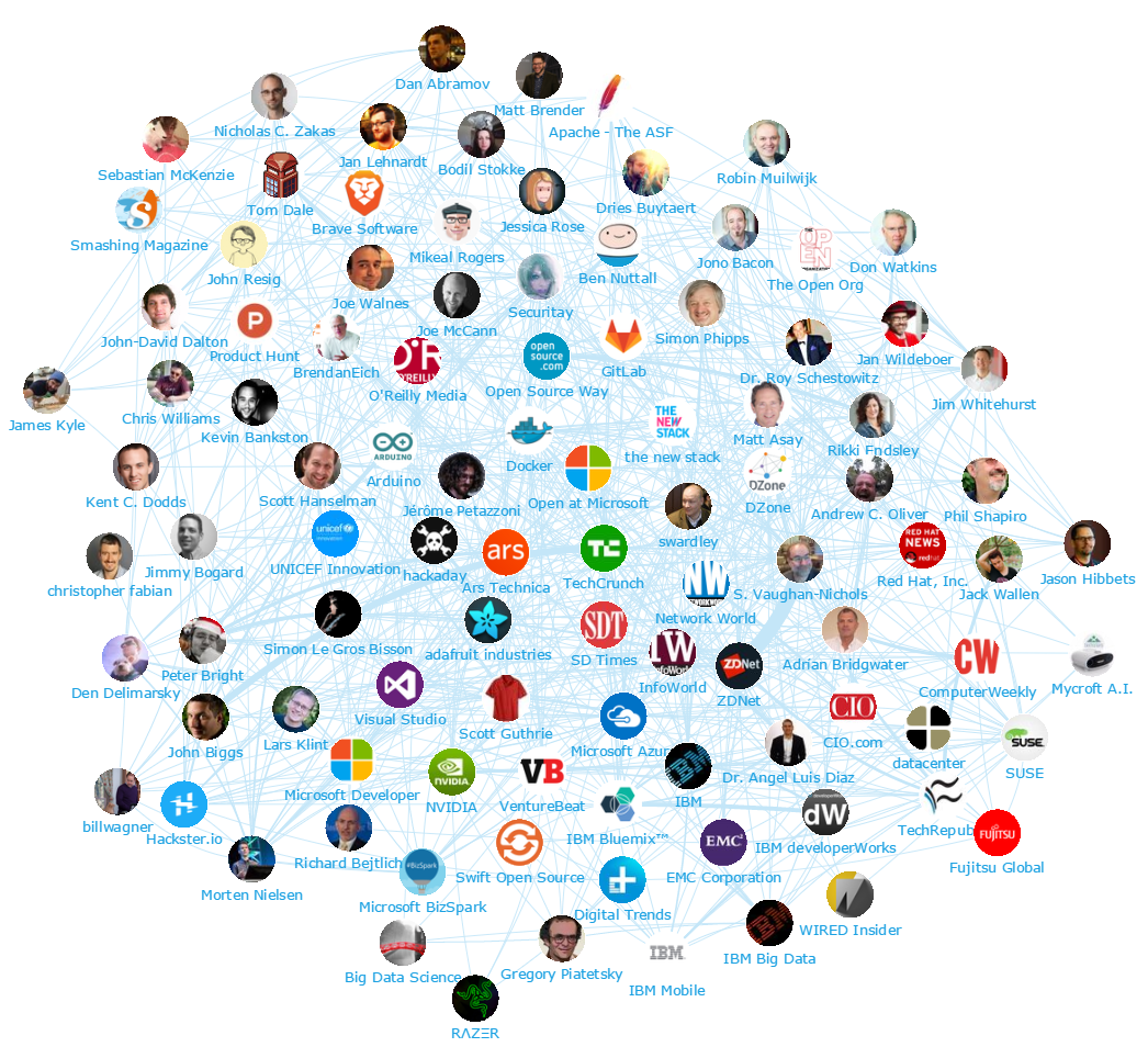 Onalytica - Open Source: Top 100 Influencers and Brands - Network Map