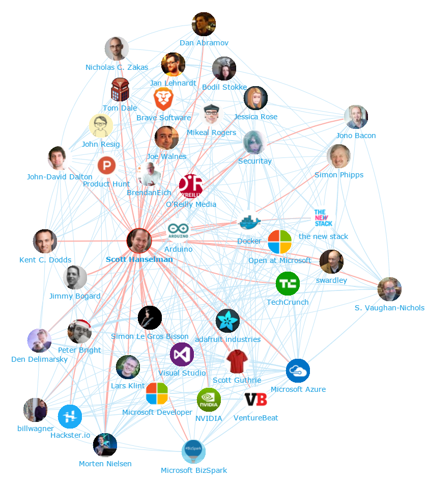Onalytica - Open Source: Top 100 Influencers and Brands - Network Map 2 (Scott Hanselman)