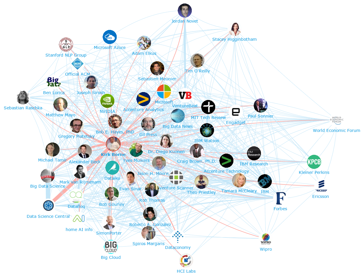 Onalytica - Artificial Intelligence and Machine Learning Top 100 Influencers and Brands - Network Map (Kirk Borne)