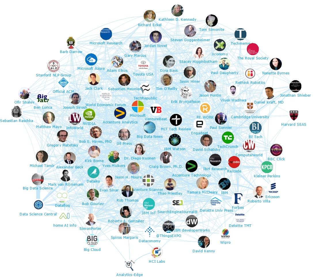 Onalytica - Artificial Intelligence and Machine Learning Top 100 Influencers and Brands - Network Map