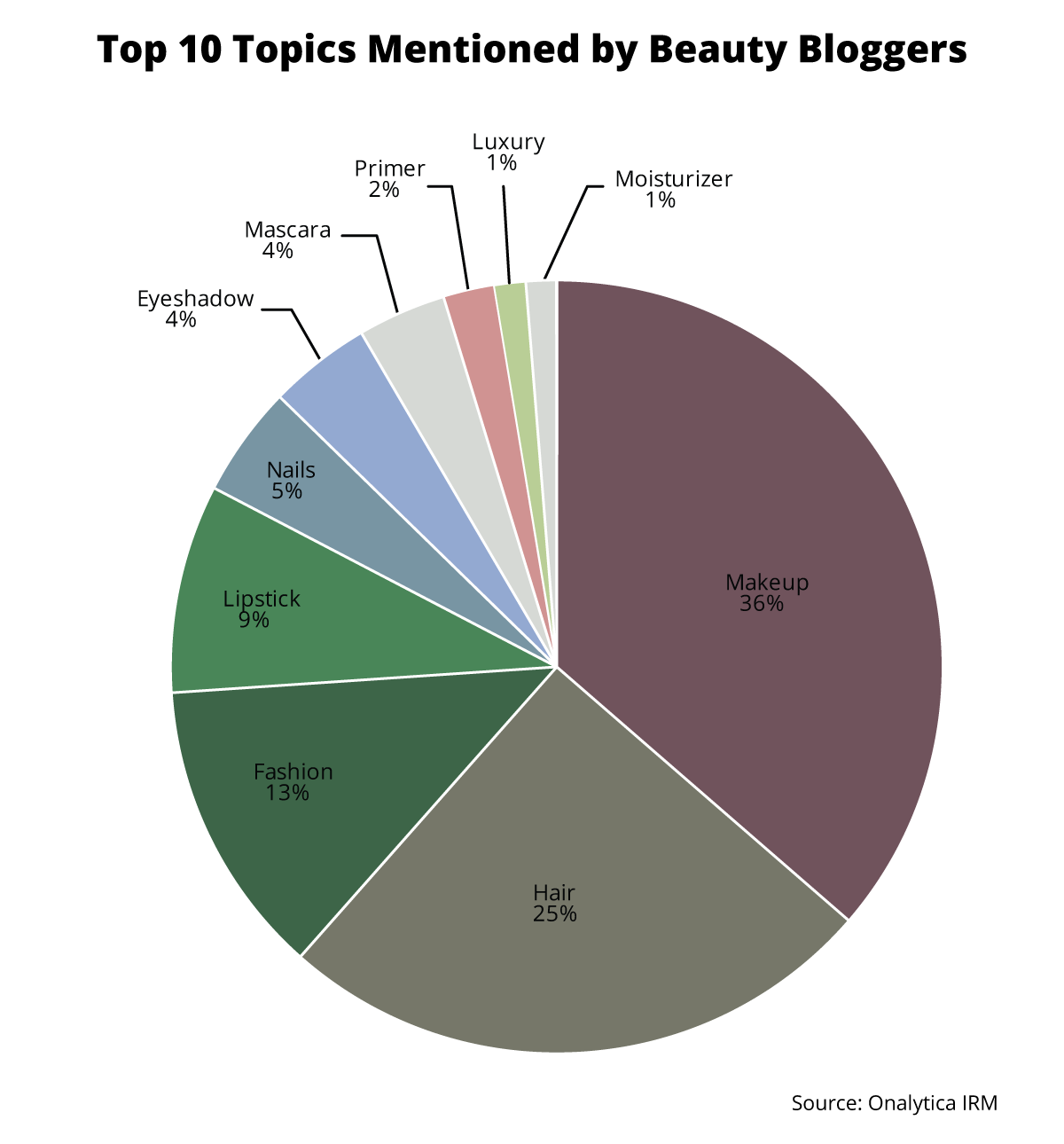 Onalytica - Beauty Bloggers: Top 100 Influencers and Brands - Top 10 Topics